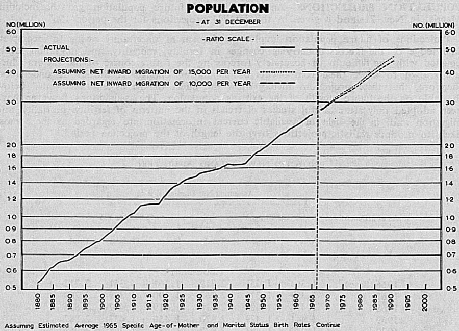 Image result for nz population in 2099